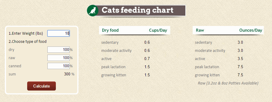 Cat nutrition - cat food quantity chart - Fluffy Kitty