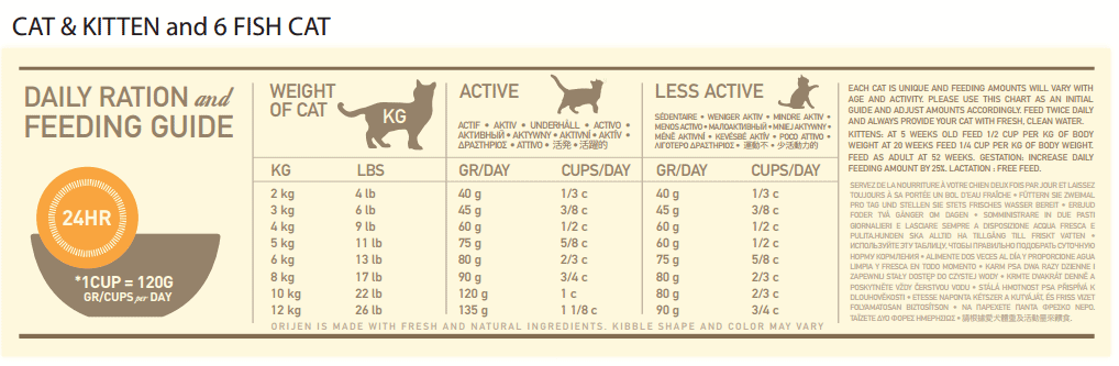 Adult dog | orijen pet foods. Co. Uk.